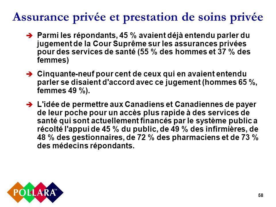 58 Assurance privée et prestation de soins privée Parmi les répondants, 45 % avaient déjà entendu parler du jugement de la Cour Suprême sur les assura