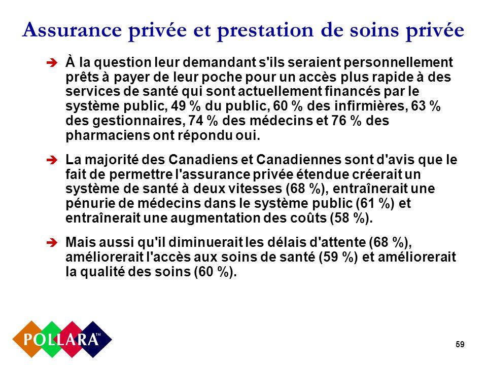 59 Assurance privée et prestation de soins privée À la question leur demandant s'ils seraient personnellement prêts à payer de leur poche pour un accè