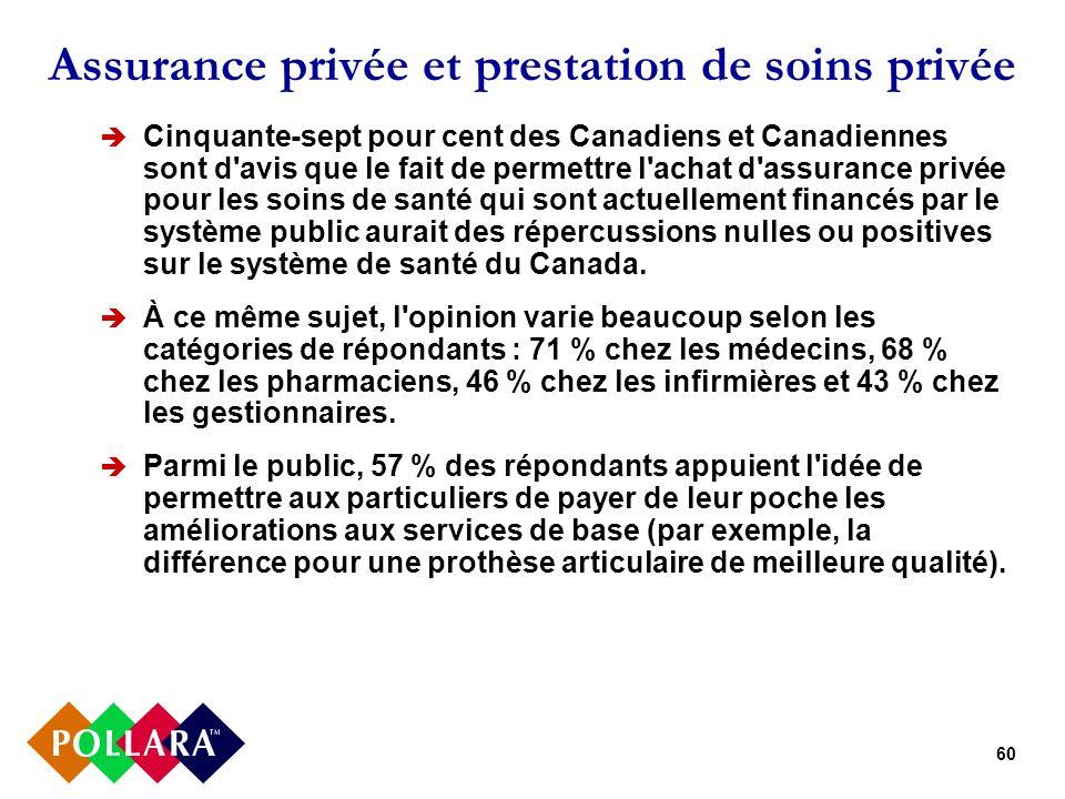 60 Assurance privée et prestation de soins privée Cinquante-sept pour cent des Canadiens et Canadiennes sont d avis que le fait de permettre l achat d assurance privée pour les soins de santé qui sont actuellement financés par le système public aurait des répercussions nulles ou positives sur le système de santé du Canada.
