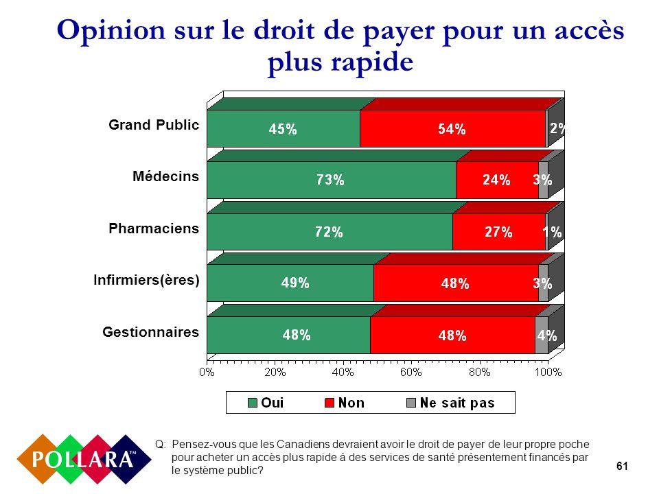 61 Opinion sur le droit de payer pour un accès plus rapide Q: Pensez-vous que les Canadiens devraient avoir le droit de payer de leur propre poche pour acheter un accès plus rapide à des services de santé présentement financés par le système public.