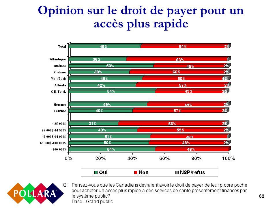 62 Opinion sur le droit de payer pour un accès plus rapide Q: Pensez-vous que les Canadiens devraient avoir le droit de payer de leur propre poche pour acheter un accès plus rapide à des services de santé présentement financés par le système public.