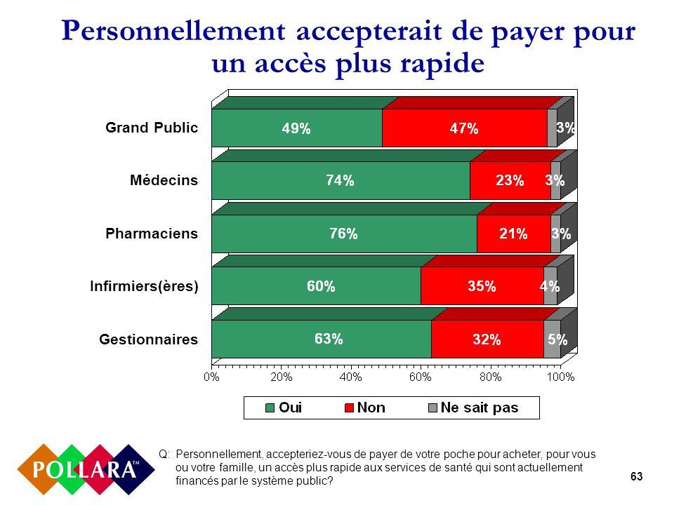 63 Personnellement accepterait de payer pour un accès plus rapide Q: Personnellement, accepteriez-vous de payer de votre poche pour acheter, pour vous ou votre famille, un accès plus rapide aux services de santé qui sont actuellement financés par le système public.
