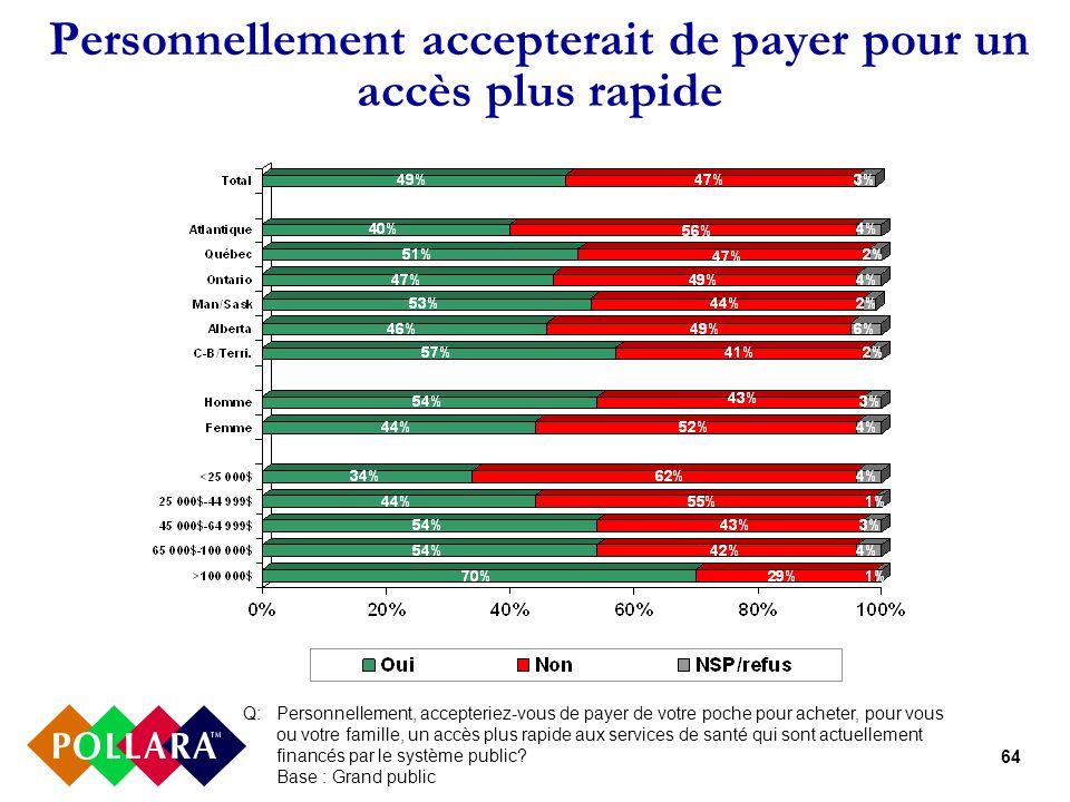 64 Personnellement accepterait de payer pour un accès plus rapide Q: Personnellement, accepteriez-vous de payer de votre poche pour acheter, pour vous ou votre famille, un accès plus rapide aux services de santé qui sont actuellement financés par le système public.