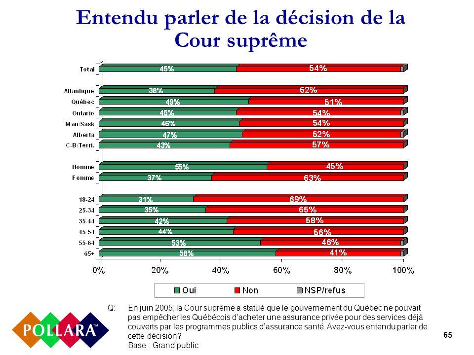65 Entendu parler de la décision de la Cour suprême Q:En juin 2005, la Cour suprême a statué que le gouvernement du Québec ne pouvait pas empêcher les Québécois dacheter une assurance privée pour des services déjà couverts par les programmes publics dassurance santé.