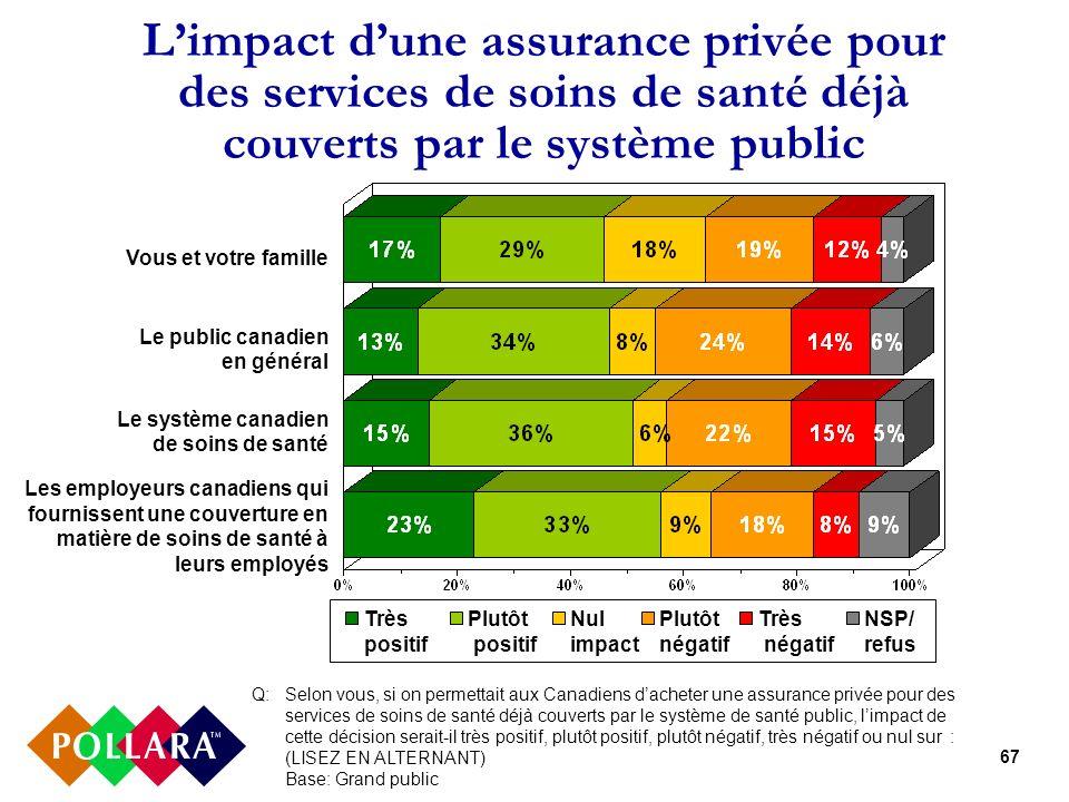67 Limpact dune assurance privée pour des services de soins de santé déjà couverts par le système public Très positif Plutôt positif Nul impact Plutôt