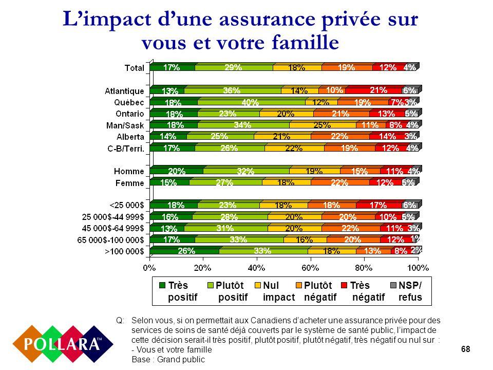 68 Limpact dune assurance privée sur vous et votre famille Q: Selon vous, si on permettait aux Canadiens dacheter une assurance privée pour des servic