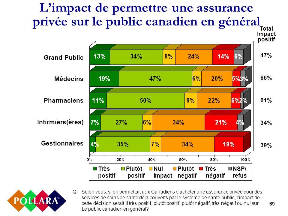69 Limpact de permettre une assurance privée sur le public canadien en général Q: Selon vous, si on permettait aux Canadiens dacheter une assurance pr