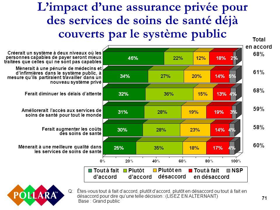 71 Limpact dune assurance privée pour des services de soins de santé déjà couverts par le système public Q: Êtes-vous tout à fait daccord, plutôt dacc