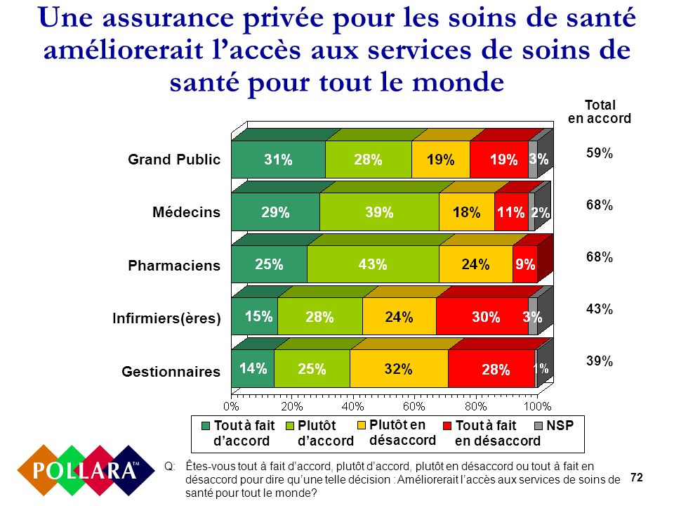 72 Une assurance privée pour les soins de santé améliorerait laccès aux services de soins de santé pour tout le monde Q: Êtes-vous tout à fait daccord