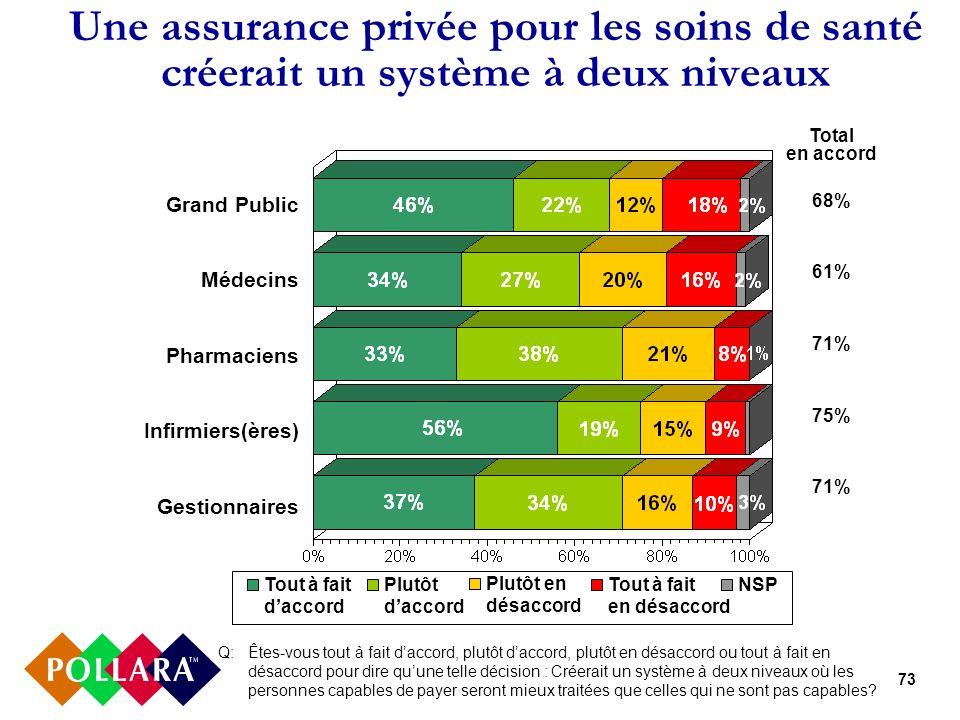 73 Une assurance privée pour les soins de santé créerait un système à deux niveaux Q: Êtes-vous tout à fait daccord, plutôt daccord, plutôt en désacco