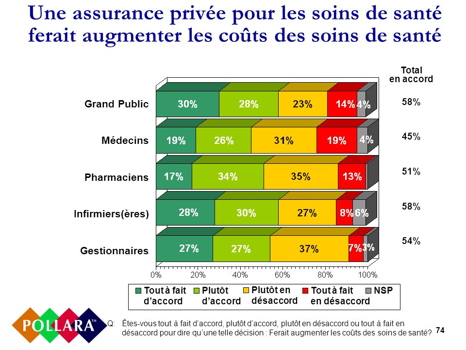 74 Une assurance privée pour les soins de santé ferait augmenter les coûts des soins de santé Q: Êtes-vous tout à fait daccord, plutôt daccord, plutôt