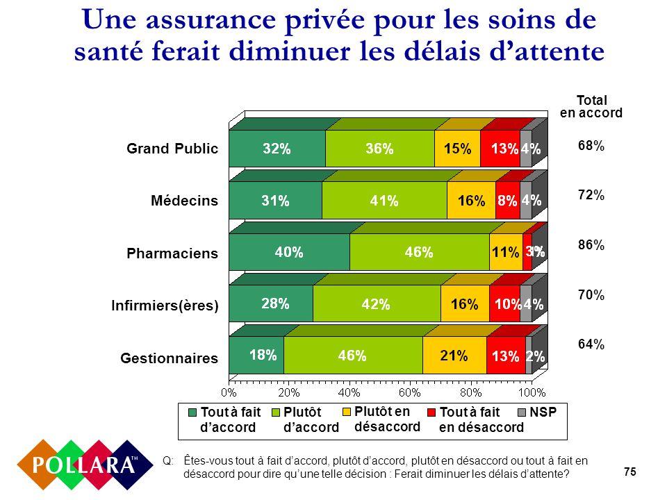 75 Une assurance privée pour les soins de santé ferait diminuer les délais dattente Q: Êtes-vous tout à fait daccord, plutôt daccord, plutôt en désacc