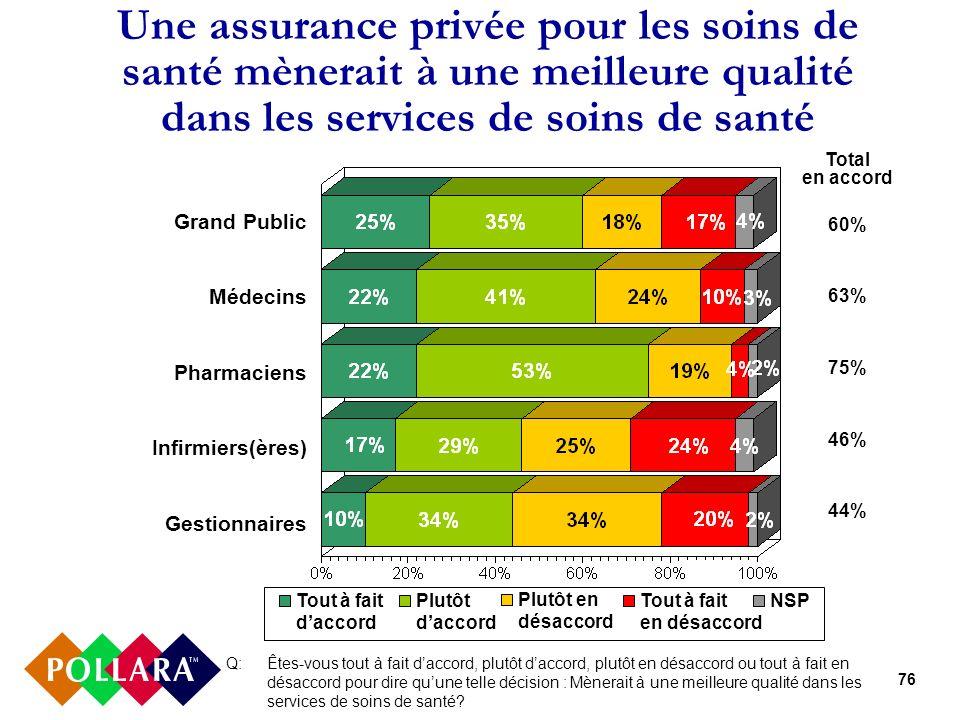 76 Une assurance privée pour les soins de santé mènerait à une meilleure qualité dans les services de soins de santé Q: Êtes-vous tout à fait daccord,