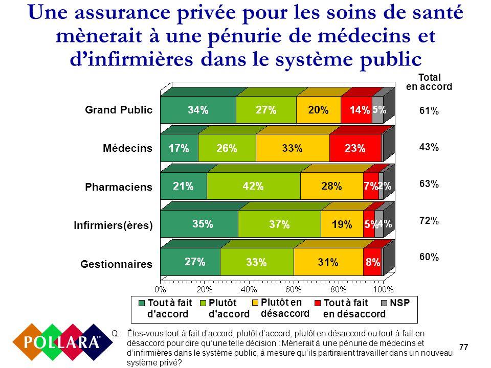 77 Une assurance privée pour les soins de santé mènerait à une pénurie de médecins et dinfirmières dans le système public Q: Êtes-vous tout à fait dac