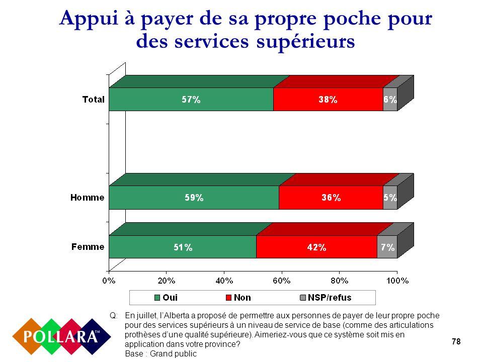 78 Appui à payer de sa propre poche pour des services supérieurs Q:En juillet, lAlberta a proposé de permettre aux personnes de payer de leur propre poche pour des services supérieurs à un niveau de service de base (comme des articulations prothèses dune qualité supérieure).