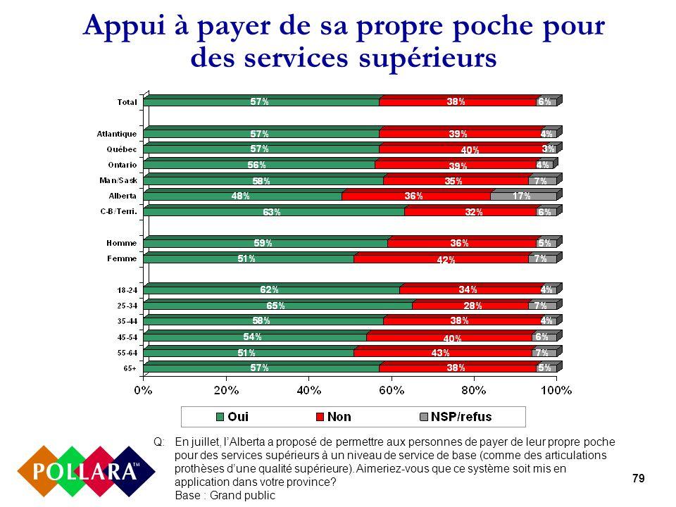79 Appui à payer de sa propre poche pour des services supérieurs Q:En juillet, lAlberta a proposé de permettre aux personnes de payer de leur propre p
