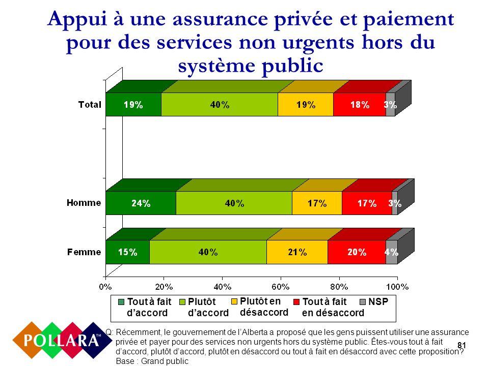 81 Appui à une assurance privée et paiement pour des services non urgents hors du système public Q:Récemment, le gouvernement de lAlberta a proposé qu