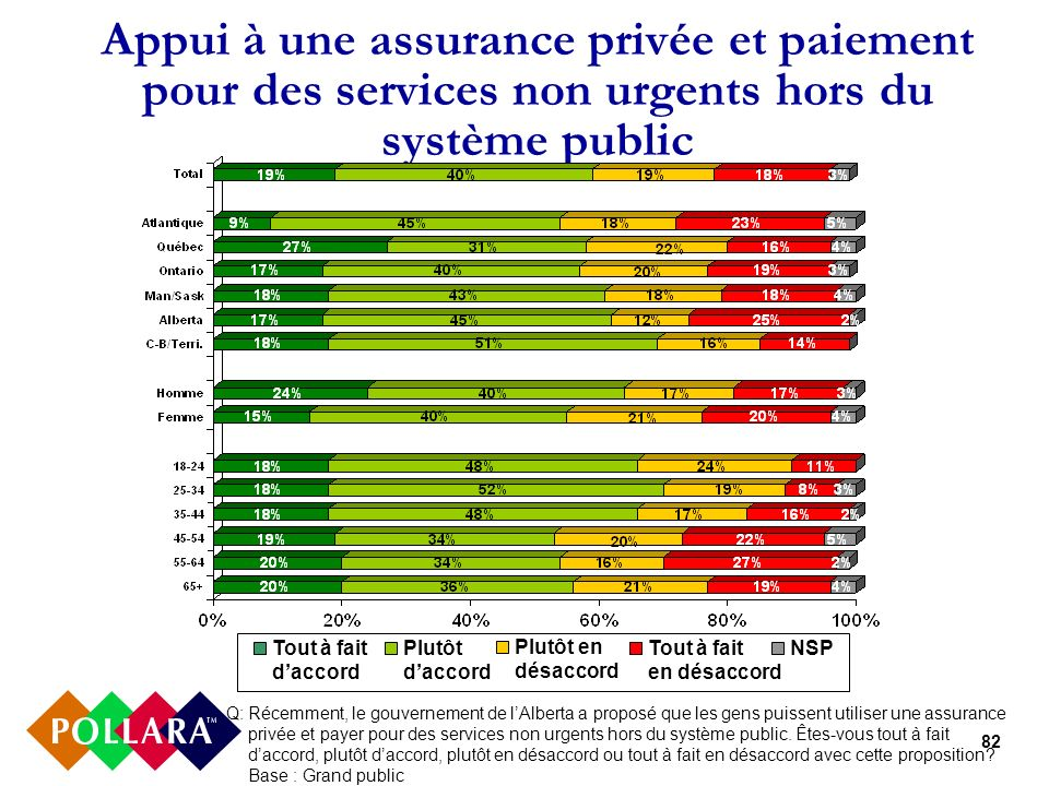 82 Appui à une assurance privée et paiement pour des services non urgents hors du système public Q:Récemment, le gouvernement de lAlberta a proposé qu