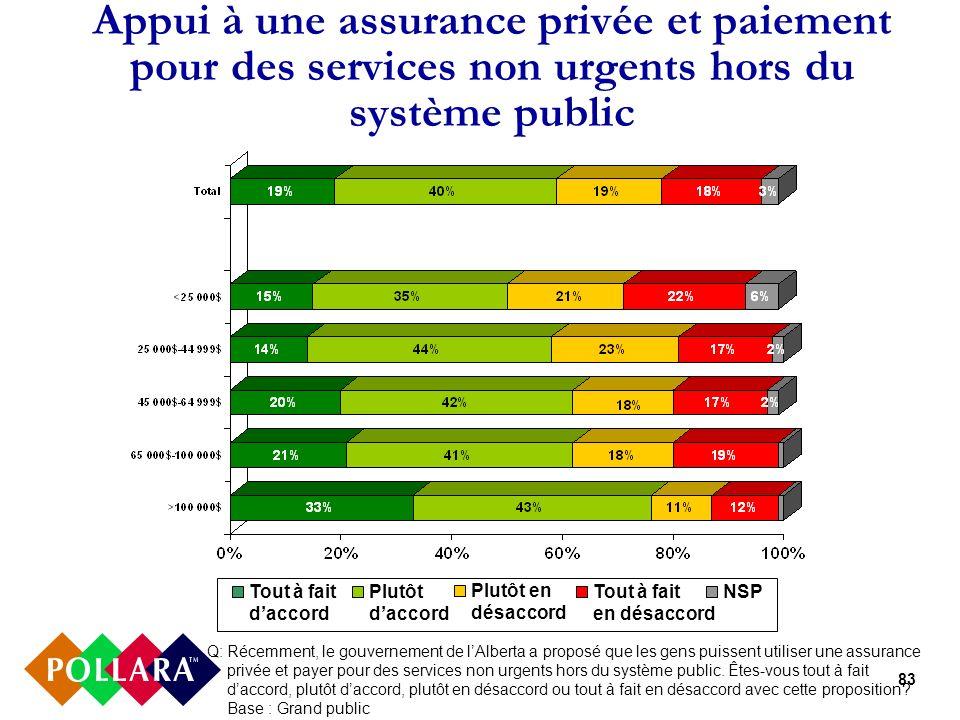 83 Appui à une assurance privée et paiement pour des services non urgents hors du système public Q:Récemment, le gouvernement de lAlberta a proposé qu