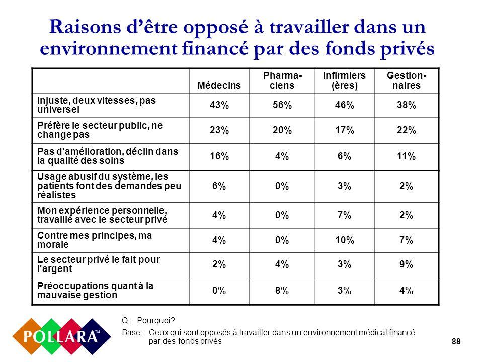 88 Raisons dêtre opposé à travailler dans un environnement financé par des fonds privés Q:Pourquoi? Base : Ceux qui sont opposés à travailler dans un