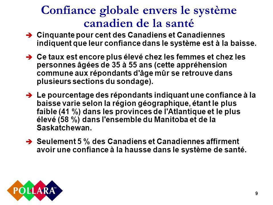 9 Confiance globale envers le système canadien de la santé Cinquante pour cent des Canadiens et Canadiennes indiquent que leur confiance dans le système est à la baisse.