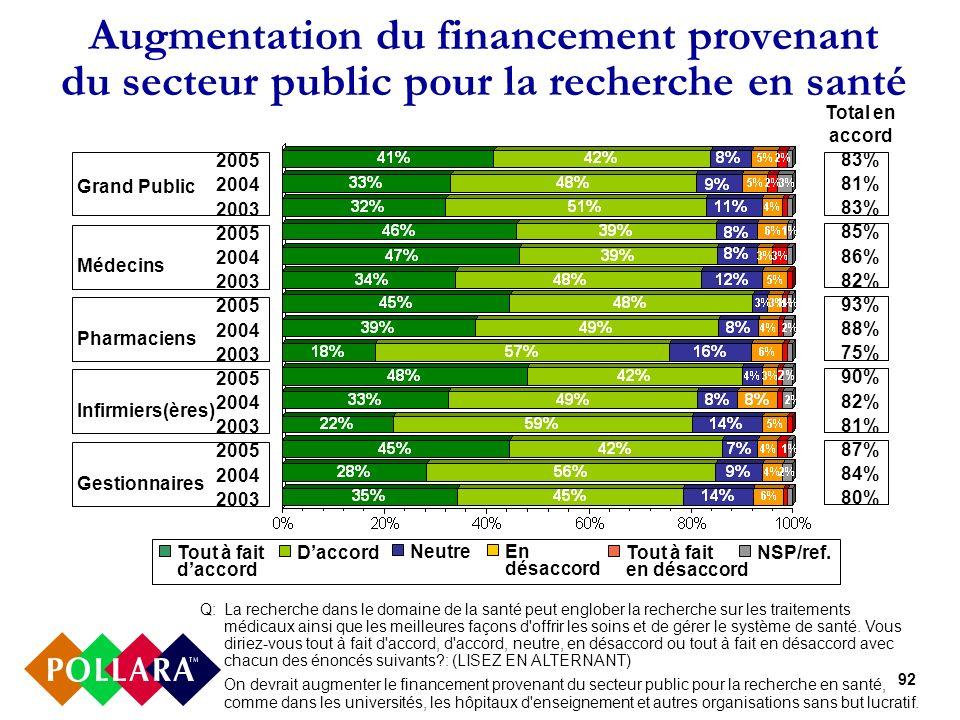 92 Augmentation du financement provenant du secteur public pour la recherche en santé 2005 2004 2003 2005 2004 2003 2005 2004 2003 2005 2004 2003 2005