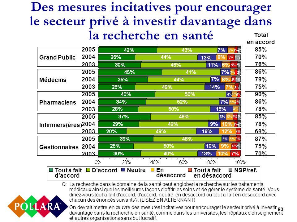 93 Des mesures incitatives pour encourager le secteur privé à investir davantage dans la recherche en santé 2005 2004 2003 2005 2004 2003 2005 2004 2003 2005 2004 2003 2005 2004 2003 Q:La recherche dans le domaine de la santé peut englober la recherche sur les traitements médicaux ainsi que les meilleures façons d offrir les soins et de gérer le système de santé.