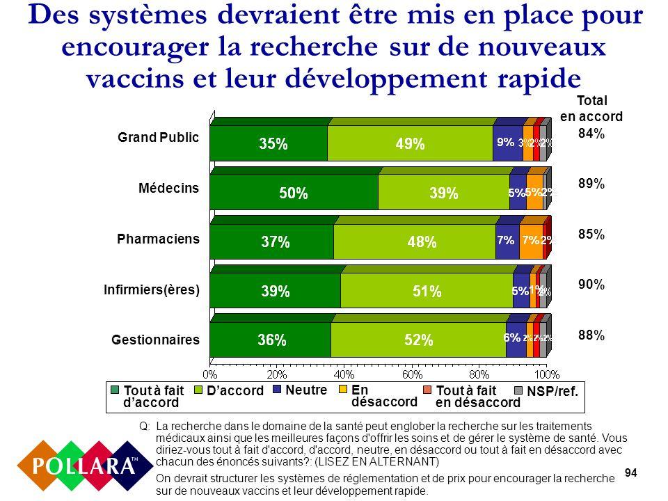 94 Des systèmes devraient être mis en place pour encourager la recherche sur de nouveaux vaccins et leur développement rapide Grand Public Médecins Pharmaciens Infirmiers(ères) Gestionnaires Total en accord 84% 89% 85% 90% 88% Q:La recherche dans le domaine de la santé peut englober la recherche sur les traitements médicaux ainsi que les meilleures façons d offrir les soins et de gérer le système de santé.