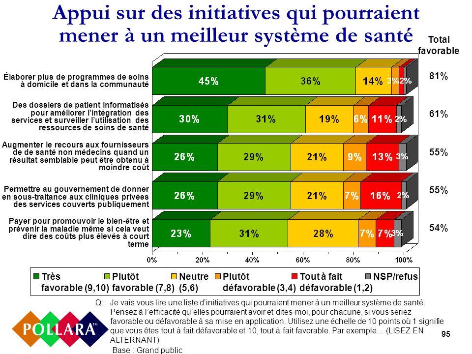 95 Appui sur des initiatives qui pourraient mener à un meilleur système de santé Très favorable (9,10) Plutôt favorable (7,8) Neutre (5,6) Plutôt défa