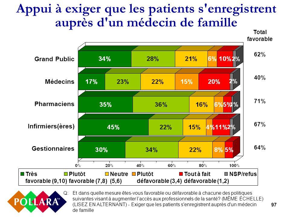 97 Appui à exiger que les patients s'enregistrent auprès d'un médecin de famille Q: Et dans quelle mesure êtes-vous favorable ou défavorable à chacune