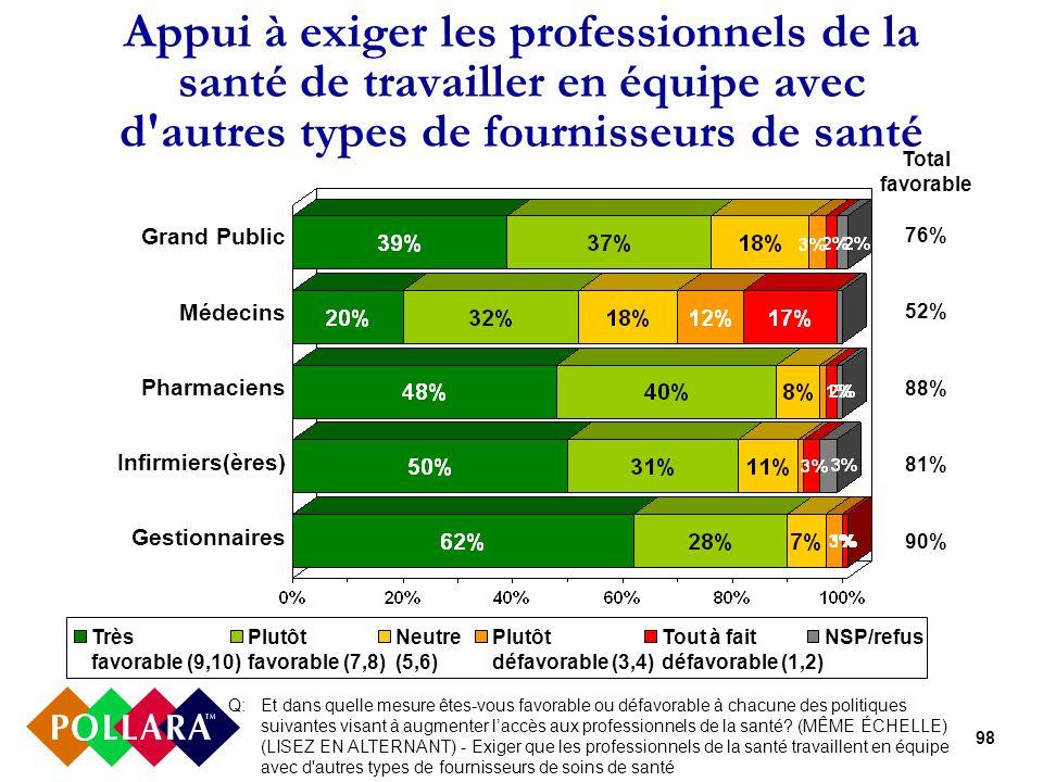 98 Appui à exiger les professionnels de la santé de travailler en équipe avec d'autres types de fournisseurs de santé Grand Public Médecins Pharmacien
