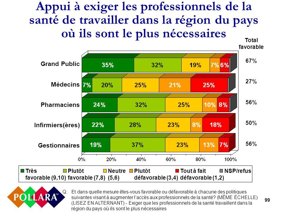99 Appui à exiger les professionnels de la santé de travailler dans la région du pays où ils sont le plus nécessaires Grand Public Médecins Pharmacien