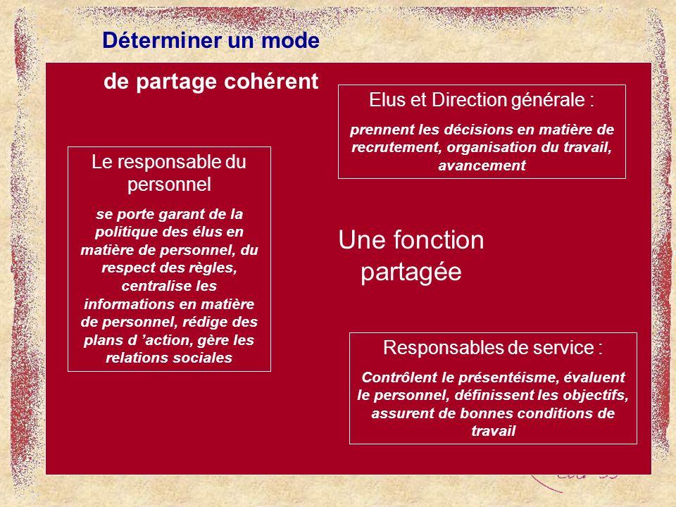 Responsables de service : Contrôlent le présentéisme, évaluent le personnel, définissent les objectifs, assurent de bonnes conditions de travail Elus