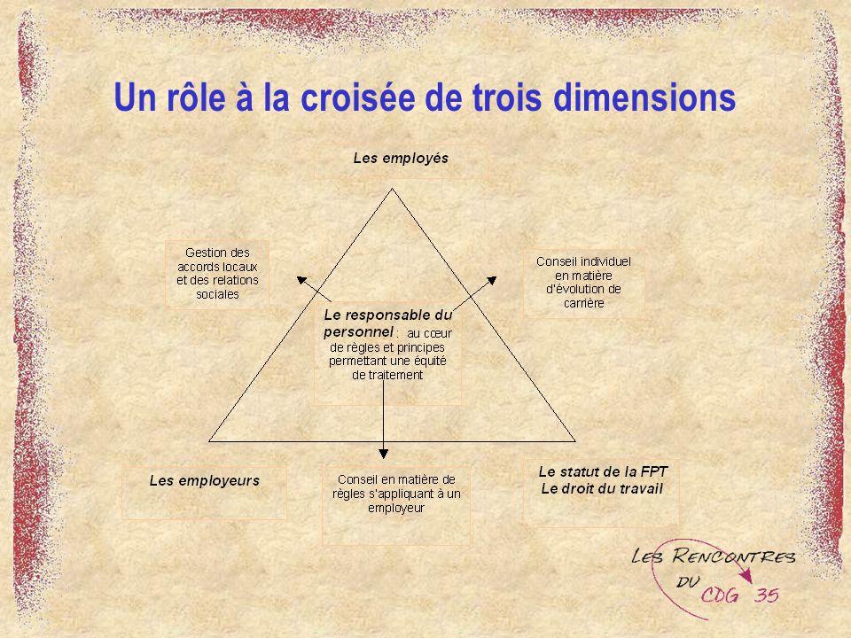 Un rôle à la croisée de trois dimensions