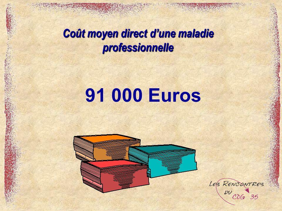 91 000 Euros Coût moyen direct dune maladie professionnelle