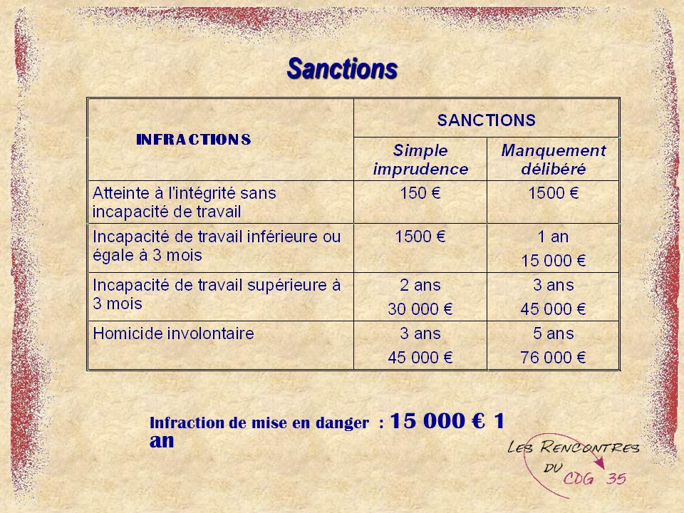 Sanctions Sanctions Infraction de mise en danger : 15 000 1 an