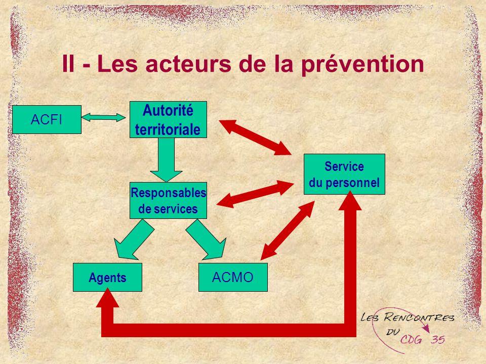 II - Les acteurs de la prévention Service du personnel ACMO Agents Responsables de services Autorité territoriale ACFI