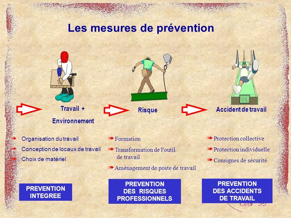 à Organisation du travail à Conception de locaux de travail à Choix de matériel Les mesures de prévention Travail + Environnement PREVENTION DES ACCID