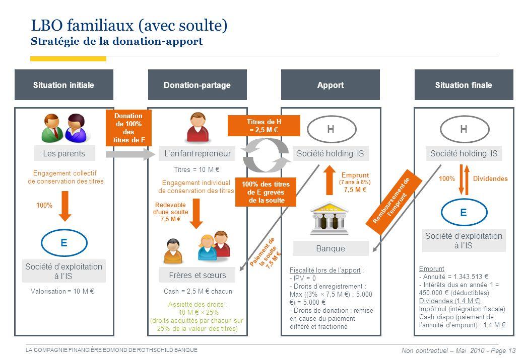 LA COMPAGNIE FINANCIÈRE EDMOND DE ROTHSCHILD BANQUE Non contractuel – Mai 2010 - Page 13 LBO familiaux (avec soulte) Stratégie de la donation-apport L