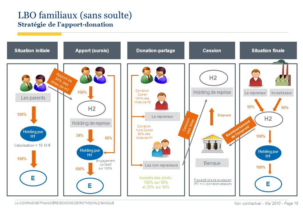 LA COMPAGNIE FINANCIÈRE EDMOND DE ROTHSCHILD BANQUE LBO familiaux (sans soulte) Stratégie de lapport-donation Les parents 100% Holding pur H1 Situatio