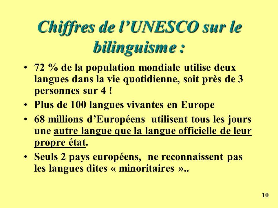 10 Chiffres de lUNESCO sur le bilinguisme : 72 % de la population mondiale utilise deux langues dans la vie quotidienne, soit près de 3 personnes sur