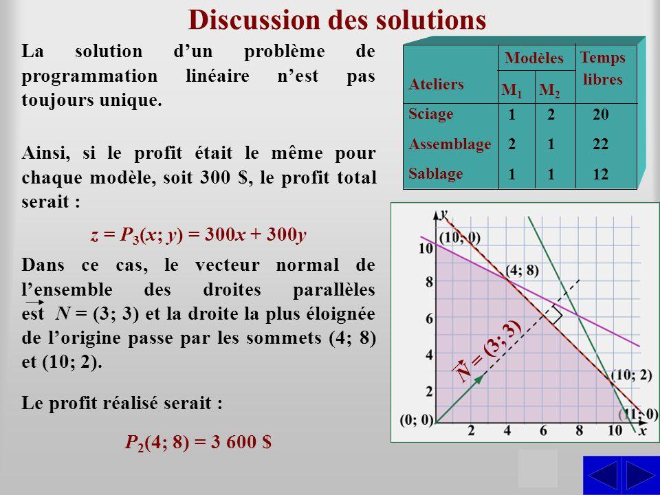 Discussion des solutions S La solution dun problème de programmation linéaire nest pas toujours unique. Ateliers Sciage Assemblage Sablage Modèles M1M