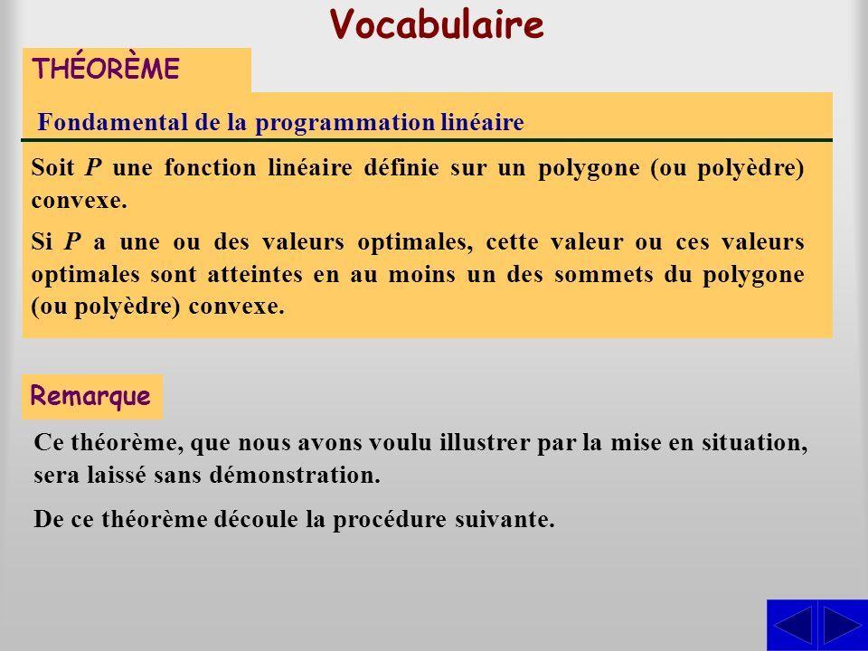 Vocabulaire THÉORÈME Fondamental de la programmation linéaire Soit P une fonction linéaire définie sur un polygone (ou polyèdre) convexe. Si P a une o