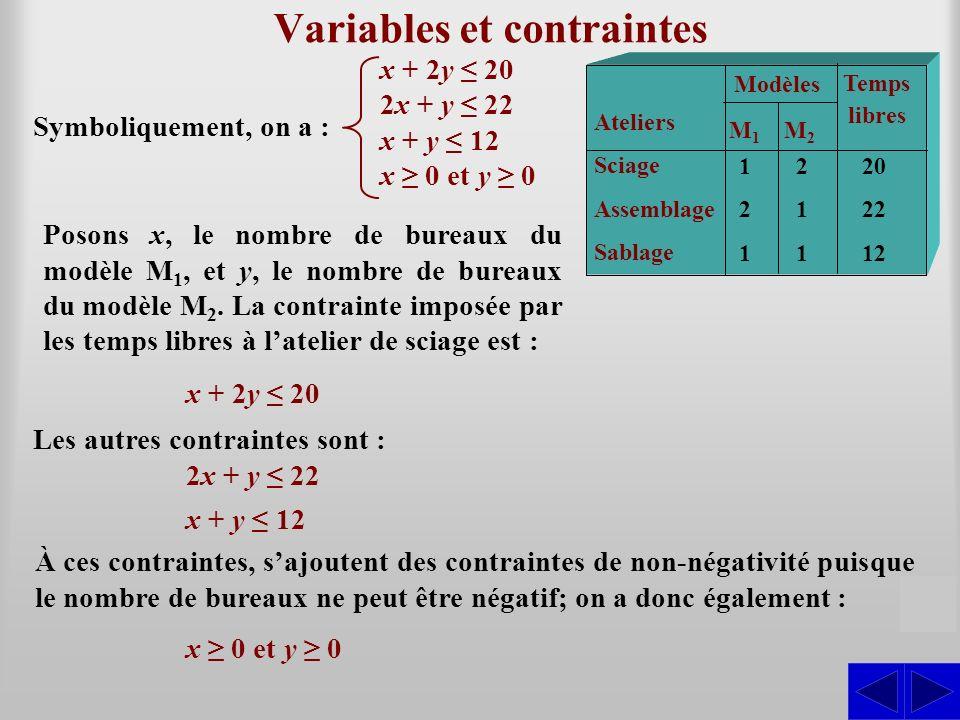 Variables et contraintes S Posons x, le nombre de bureaux du modèle M 1, et y, le nombre de bureaux du modèle M 2. La contrainte imposée par les temps