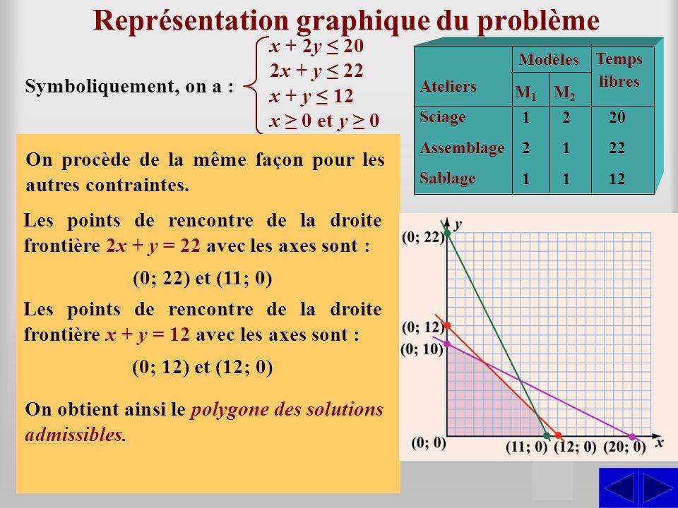 Représentation graphique du problème Pour représenter graphiquement la contrainte à latelier de sciage, il suffit de déterminer les points de rencontre de la droite frontière x + 2y = 20 avec les axes.