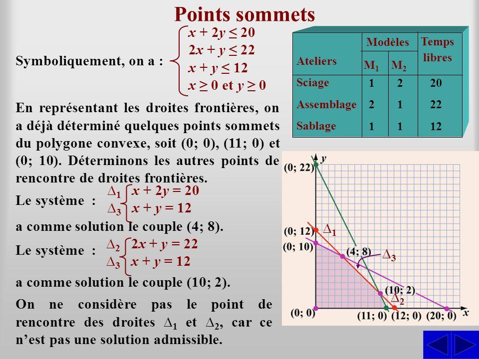 Évaluation de la fonction économique S La direction veut maximiser son profit, cest-à-dire maximiser la fonction : z = P(x; y) = 300x + 200y Pour chacun des points du polygone convexe, la compagnie fera un profit positif.