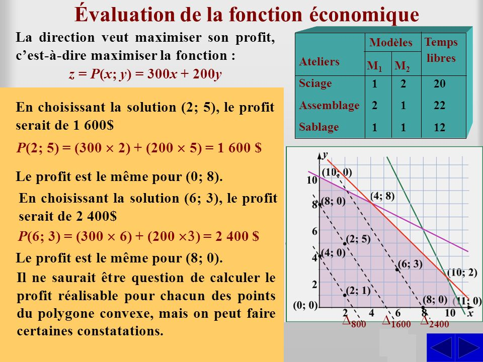 Démarche de solution S On constate que : P(x; y) = 300x + 200y Ateliers Sciage Assemblage Sablage Modèles M1M1 M2M2 Temps libres 121121 211211 20 22 12 Plus la droite est éloignée de lorigine, plus le profit réalisé est grand.