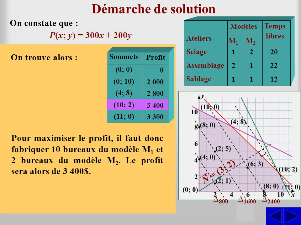 Démarche de solution S On constate que : P(x; y) = 300x + 200y Ateliers Sciage Assemblage Sablage Modèles M1M1 M2M2 Temps libres 121121 211211 20 22 1