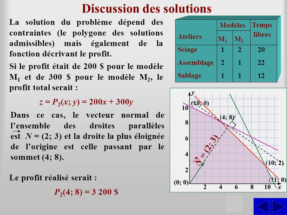 Discussion des solutions S La solution du problème dépend des contraintes (le polygone des solutions admissibles) mais également de la fonction décrivant le profit.