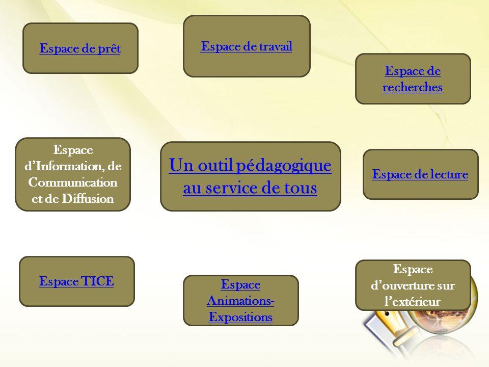Espace de prêt Espace de recherches Espace dInformation, de Communication et de Diffusion Espace de lecture Espace douverture sur lextérieur Espace TI